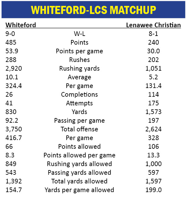 wf lcs tale of the tape