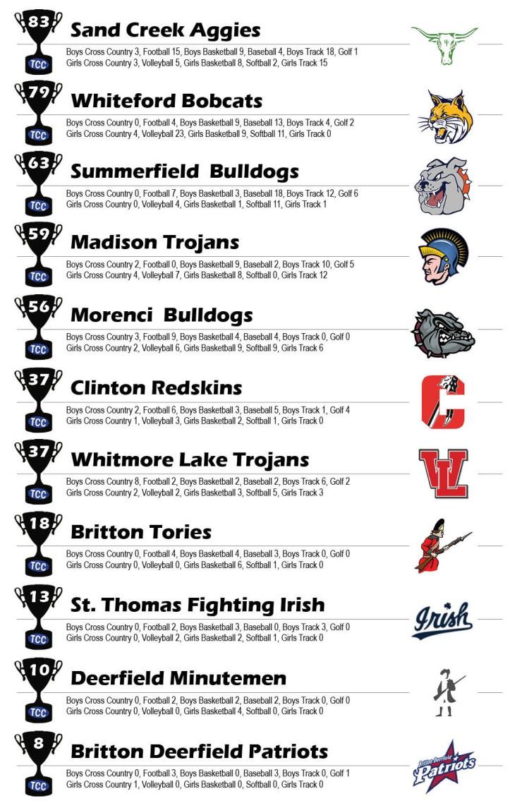 tcc champions graphic through fall 2018